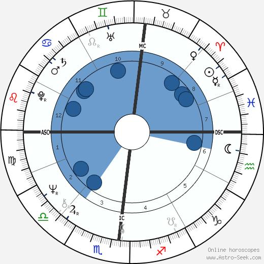 Jean-Pierre Denis wikipedia, horoscope, astrology, instagram
