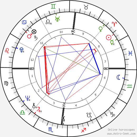Jean-Pierre Denis день рождения гороскоп, Jean-Pierre Denis Натальная карта онлайн