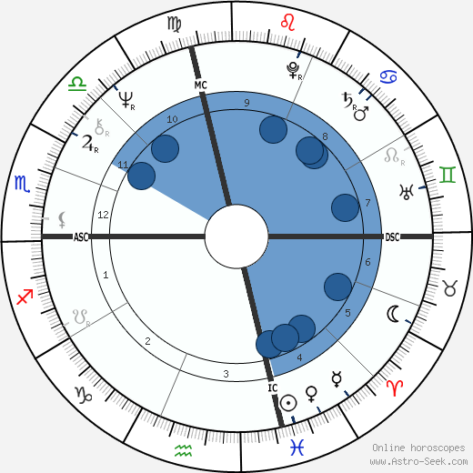 John Heard wikipedia, horoscope, astrology, instagram