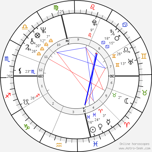 John Heard birth chart, biography, wikipedia 2018, 2019