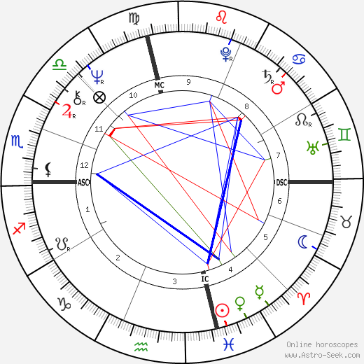 John Heard astro natal birth chart, John Heard horoscope, astrology
