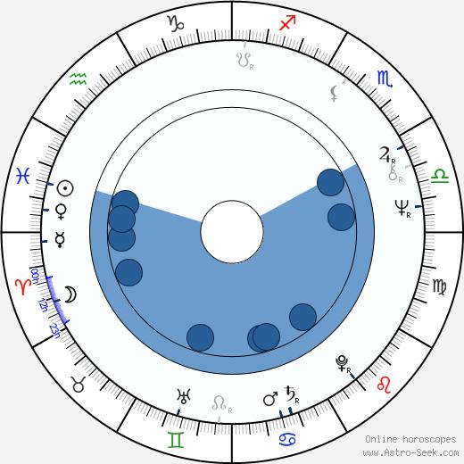 Josef Čáp wikipedia, horoscope, astrology, instagram