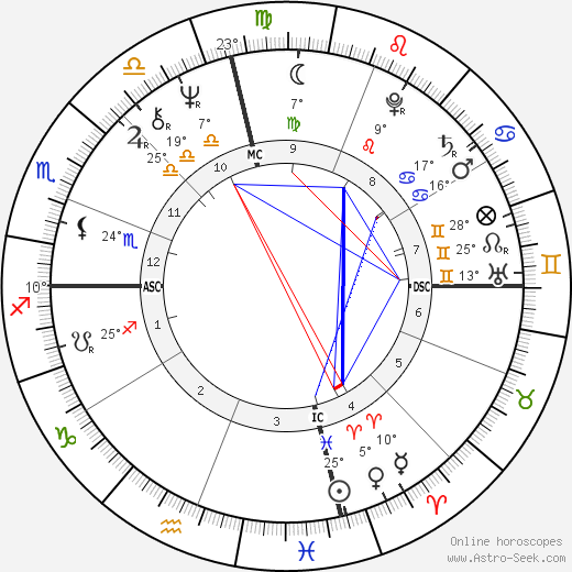 Judy Zebra Knight birth chart, biography, wikipedia 2018, 2019