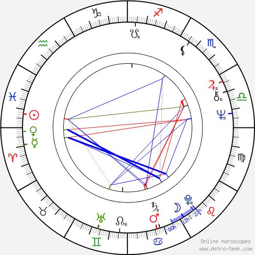 Júlio Bressane birth chart, Júlio Bressane astro natal horoscope, astrology