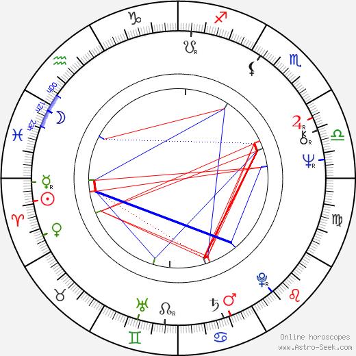 Kateřina Burianová-Rajmontová tema natale, oroscopo, Kateřina Burianová-Rajmontová oroscopi gratuiti, astrologia