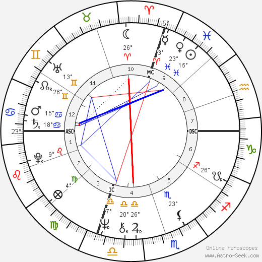Leo Tallarico birth chart, biography, wikipedia 2020, 2021