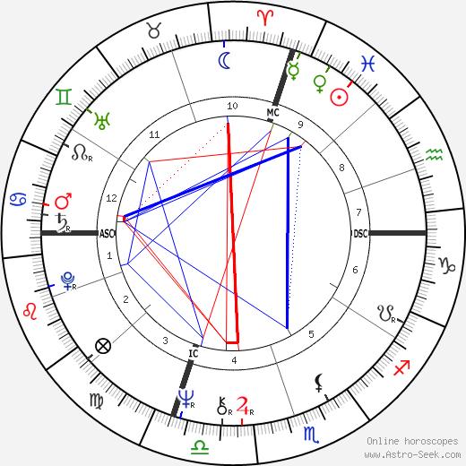 Leo Tallarico birth chart, Leo Tallarico astro natal horoscope, astrology