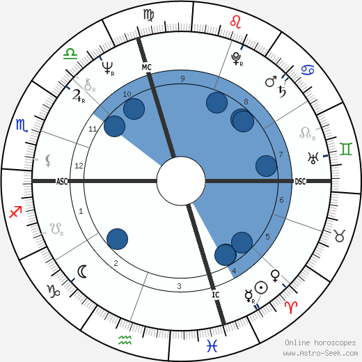 Leonardo Marino wikipedia, horoscope, astrology, instagram