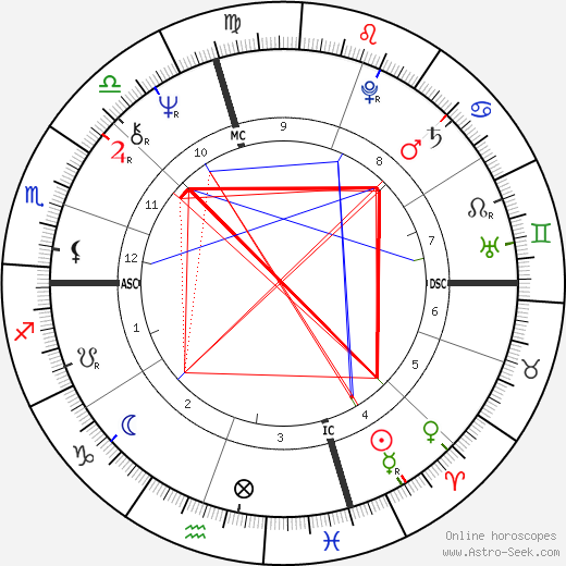 Leonardo Marino tema natale, oroscopo, Leonardo Marino oroscopi gratuiti, astrologia