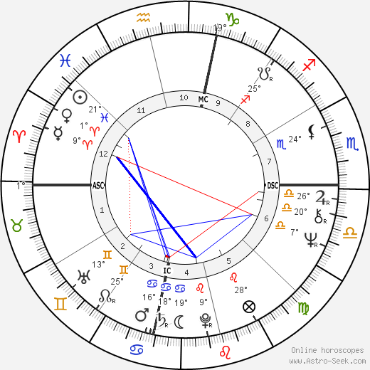 Liza Minnelli birth chart, biography, wikipedia 2019, 2020