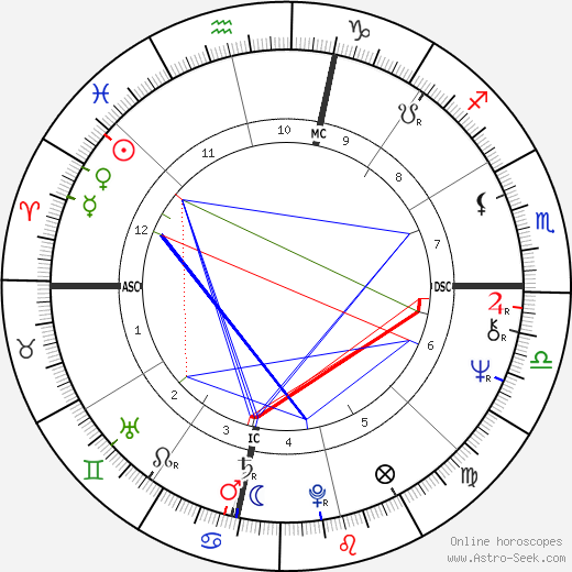 Liza Minnelli astro natal birth chart, Liza Minnelli horoscope, astrology