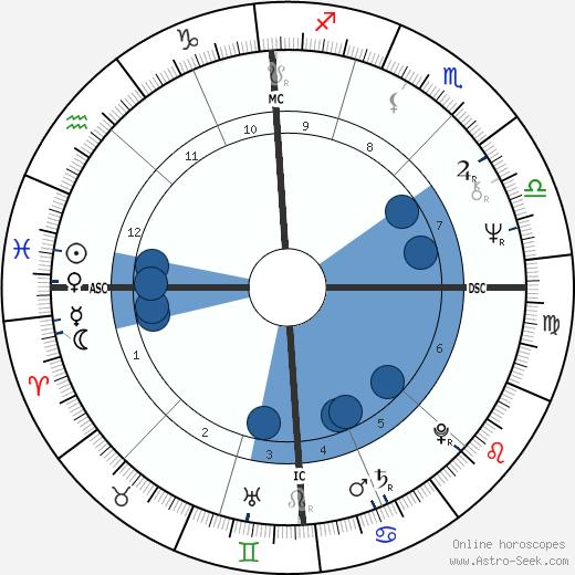 Lova Moor wikipedia, horoscope, astrology, instagram