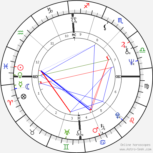 Lova Moor день рождения гороскоп, Lova Moor Натальная карта онлайн