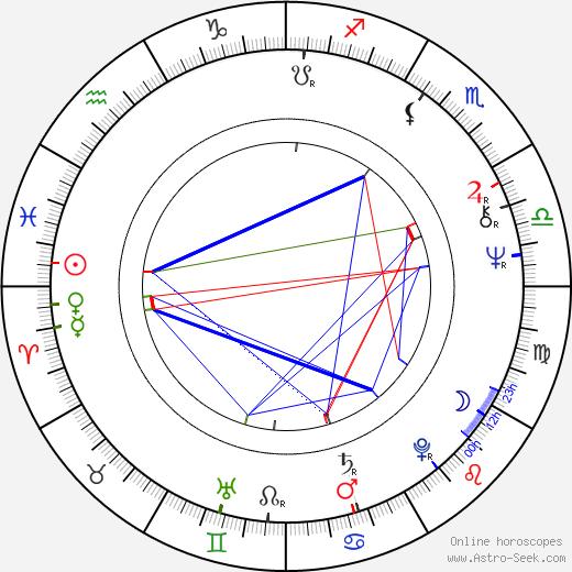 Lynda La Plante astro natal birth chart, Lynda La Plante horoscope, astrology