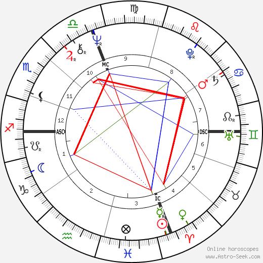 Margaret Meister день рождения гороскоп, Margaret Meister Натальная карта онлайн