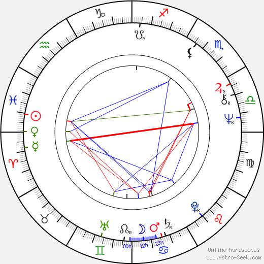 Mark Metcalf tema natale, oroscopo, Mark Metcalf oroscopi gratuiti, astrologia