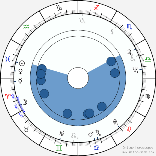 Martin Kove wikipedia, horoscope, astrology, instagram