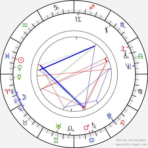 Martin Kove astro natal birth chart, Martin Kove horoscope, astrology