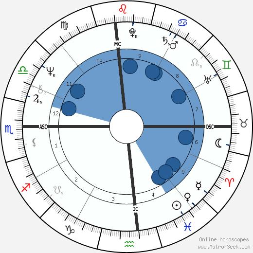 Michael Chaplin wikipedia, horoscope, astrology, instagram