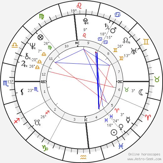 Michael Chaplin birth chart, biography, wikipedia 2020, 2021