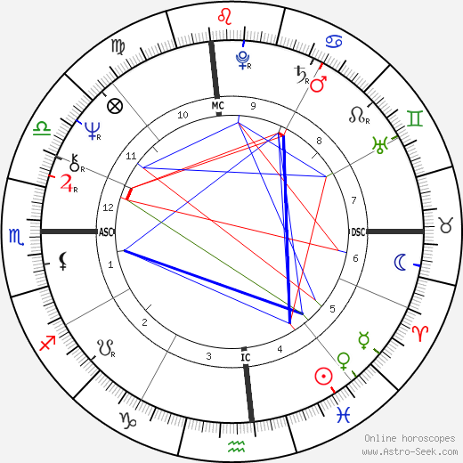 Michael Chaplin birth chart, Michael Chaplin astro natal horoscope, astrology