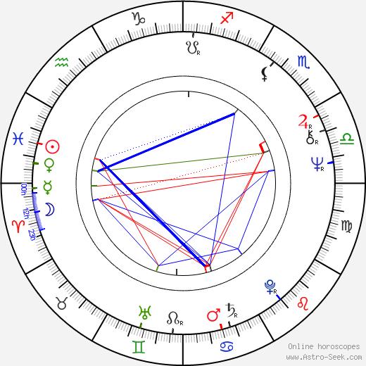 Michael Warren birth chart, Michael Warren astro natal horoscope, astrology