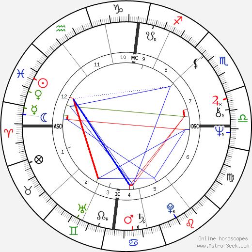 Мюррей Хэд Murray Head день рождения гороскоп, Murray Head Натальная карта онлайн