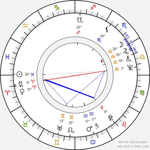 Pavel Lohonka birth chart, biography, wikipedia 2020, 2021
