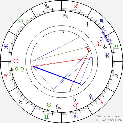 Pavel Lohonka birth chart, Pavel Lohonka astro natal horoscope, astrology