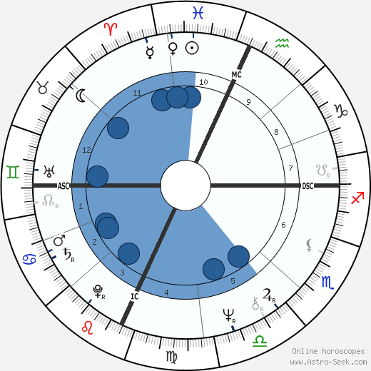 Peter Wolf wikipedia, horoscope, astrology, instagram