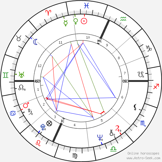 Peter Wolf astro natal birth chart, Peter Wolf horoscope, astrology