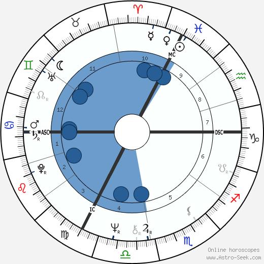 Pierre Bourdon wikipedia, horoscope, astrology, instagram