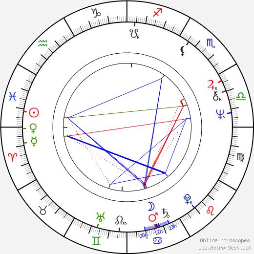 Raivo Trass день рождения гороскоп, Raivo Trass Натальная карта онлайн
