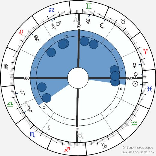 Randy Meisner wikipedia, horoscope, astrology, instagram