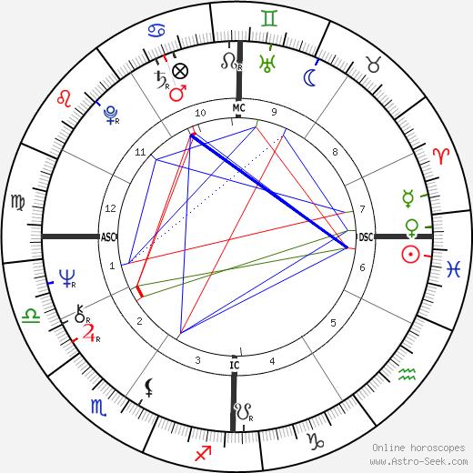 Randy Meisner tema natale, oroscopo, Randy Meisner oroscopi gratuiti, astrologia