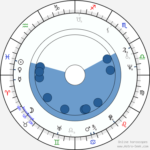 Robert F. Colesberry wikipedia, horoscope, astrology, instagram