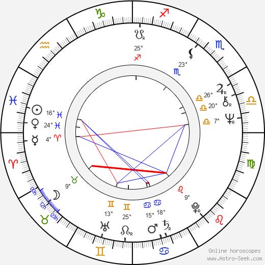 Robert F. Colesberry birth chart, biography, wikipedia 2018, 2019