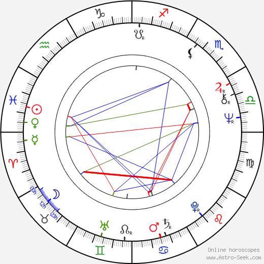 Robert F. Colesberry astro natal birth chart, Robert F. Colesberry horoscope, astrology