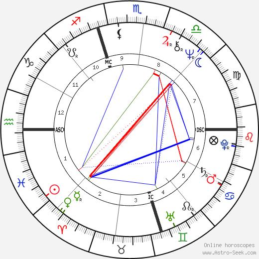 rashi astrology chart