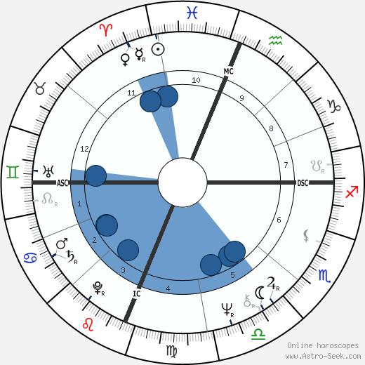 Ruth Pointer wikipedia, horoscope, astrology, instagram
