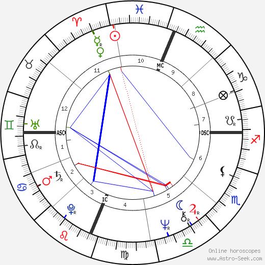 Ruth Pointer день рождения гороскоп, Ruth Pointer Натальная карта онлайн