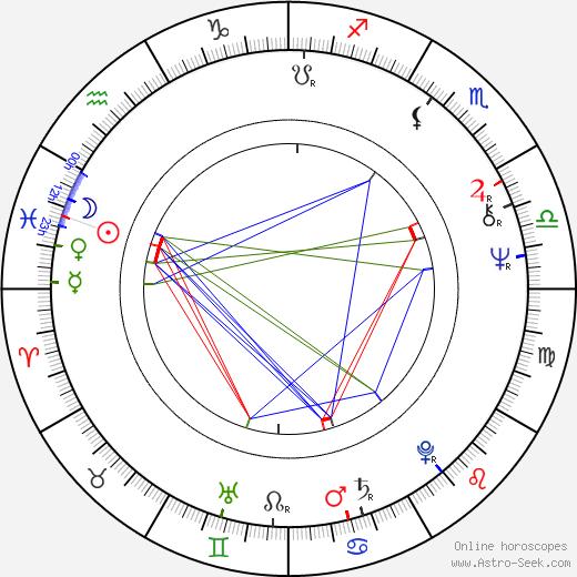 Timo Kankainen birth chart, Timo Kankainen astro natal horoscope, astrology