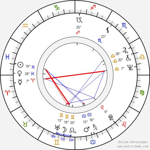 Vladimir Gostyukhin birth chart, biography, wikipedia 2018, 2019