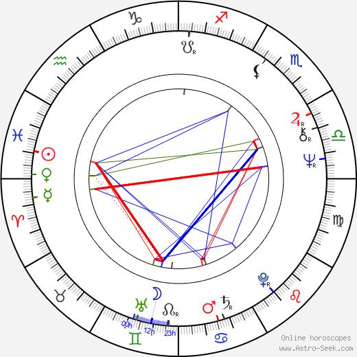 Vladimir Gostyukhin astro natal birth chart, Vladimir Gostyukhin horoscope, astrology