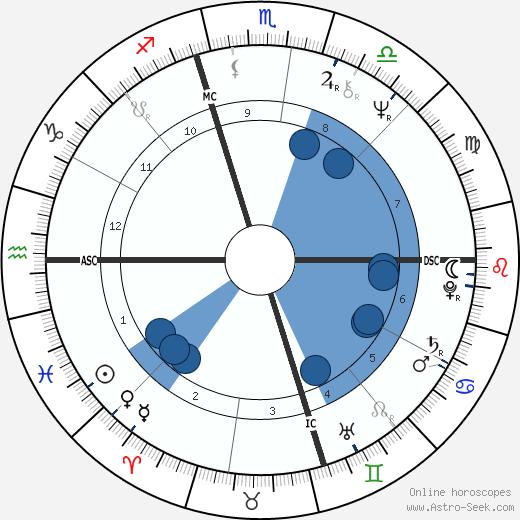 Wes Unseld wikipedia, horoscope, astrology, instagram