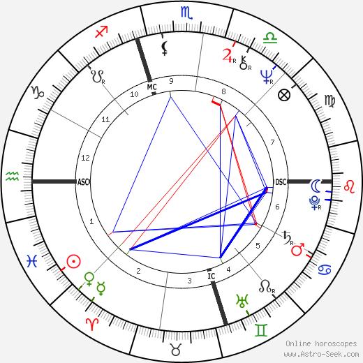 Уэс Анселд Wes Unseld день рождения гороскоп, Wes Unseld Натальная карта онлайн