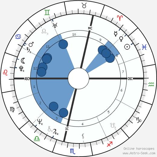 Yann Arthus-Bertrand wikipedia, horoscope, astrology, instagram