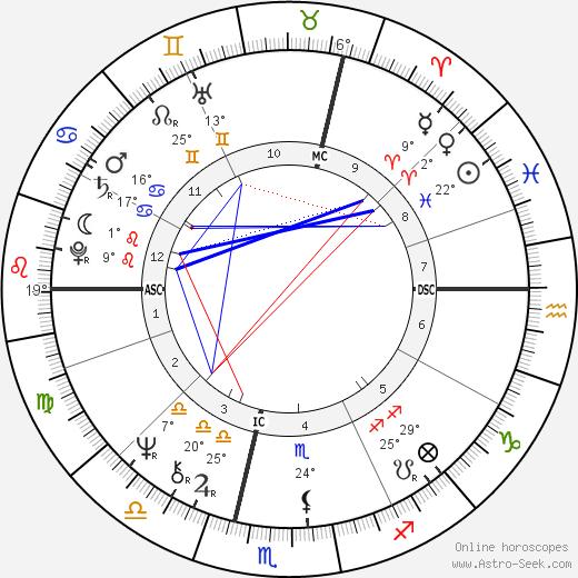 Yann Arthus-Bertrand Биография в Википедии 2020, 2021