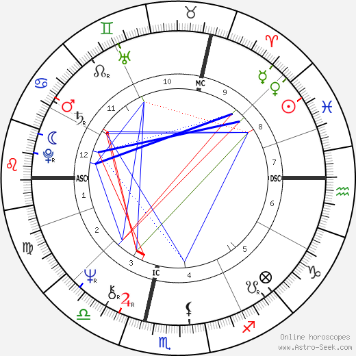 Ян Артюс-Бертран Yann Arthus-Bertrand день рождения гороскоп, Yann Arthus-Bertrand Натальная карта онлайн