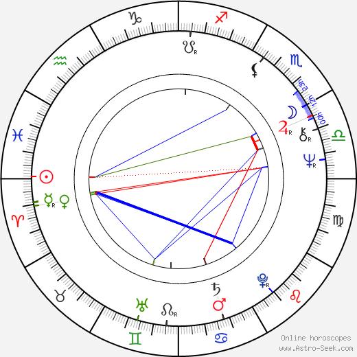 Yasuaki Kurata birth chart, Yasuaki Kurata astro natal horoscope, astrology
